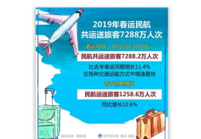 2019年春运民航共运送旅客7288万人次