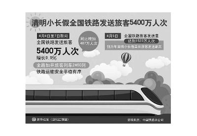 清明小长假全国铁路发送旅客5400万人次