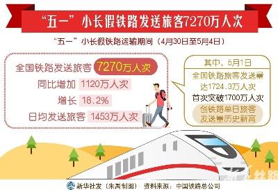 """""""五一""""小长假铁路发送旅客7270万人次"""