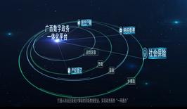 广西数字政务一体化平台