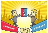 沪伦通来了!中国资本市场双向开放的广度深度不断提升