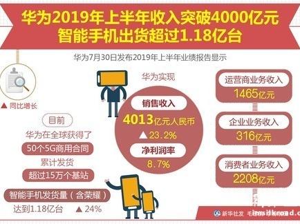 华为2019年上半年收入突破4000亿元 智能手机出货超过1.18亿台