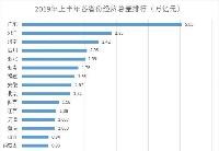 22省份经济半年报:广东首破5万亿,天津增速继续回暖