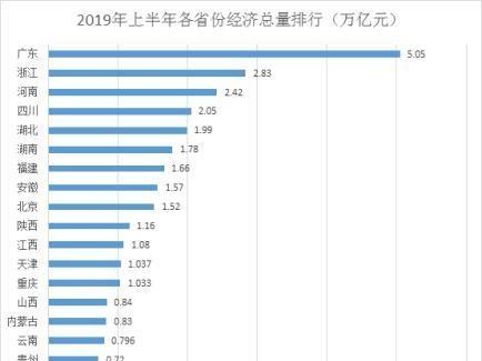 22省份经济半年报:广东总量首破5万亿