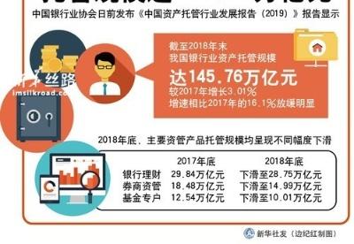 2018年末我国银行业资产托管规模达145.76万亿元