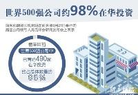 世界500强公司约98%在华投资