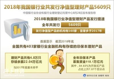 2018年我国银行业共发行净值型理财产品5609只