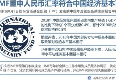 IMF重申人民币汇率符合基本面 专家认为美方自欺欺人暴露于世