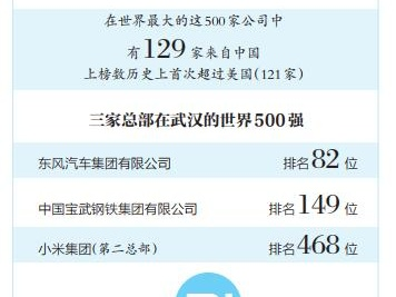 小米成为最年轻世界500强上榜企业