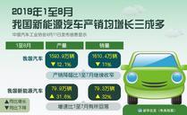 1至8月我国新能源汽车产销均增长三成多