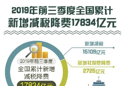 前三季度全国累计新增减税降费17834亿元