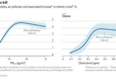 空气污染与暴力犯罪增加有关