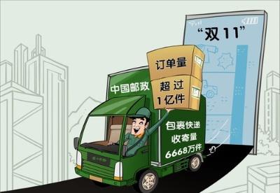 """今年""""双11""""当天中国邮政订单量超过1亿件"""