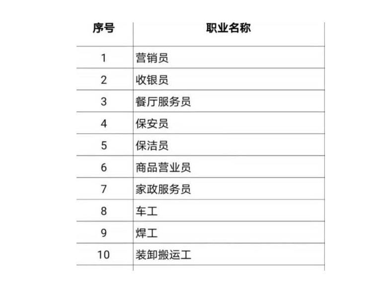中国就业培训技术指导中心公布100个短缺职业排行