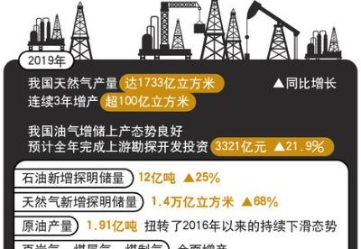 我国天然气产量连续3年增产超100亿立方米
