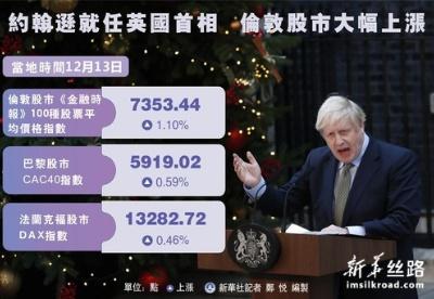 约翰逊就任英国首相  伦敦股市大幅上涨