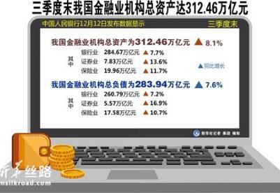 三季度末我国金融业机构总资产达312.46万亿元