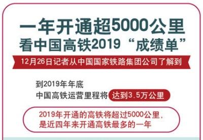 """一年开通超5000公里 看中国高铁2019""""成绩单"""""""