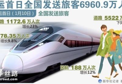 春运首日全国发送旅客6960.9万人次