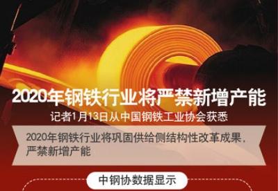 2020年钢铁行业将严禁新增产能