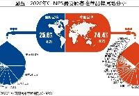2020年C-NPS中国顾客推荐度指数研究成果发布