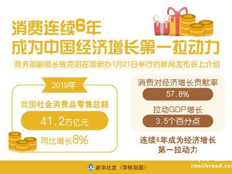 消费连续6年成为中国经济增长第一拉动力