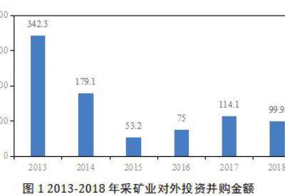疫情下中国海外矿业投资有何风险?