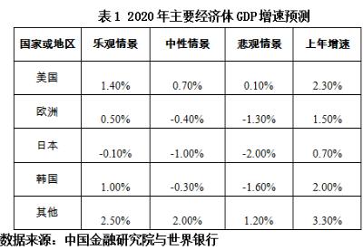 新冠疫情全球蔓延对东莞经济的影响分析