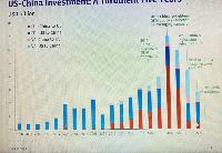 中美双向投资或面临更大不确定性
