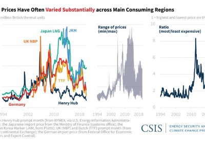 全球天然气价格趋于一致