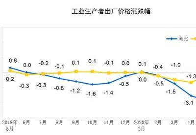 5月中国PPI同比降幅扩大至4年来新低 环比降幅收窄