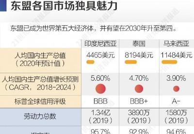 东盟跃升中国第一大贸易伙伴 多国盼中企加大投资