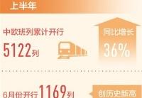上半年中欧班列开行量同比增36%
