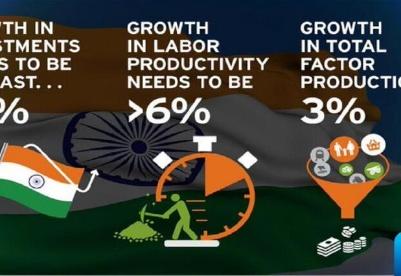 点燃印度经济中全要素生产率的增长