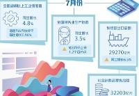 7月份中国经济持续恢复 主要指标改善