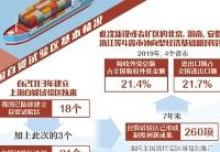 北京湖南安徽浙江等4省市新设自贸试验区或扩区——自贸区扩容为新发展格局探路