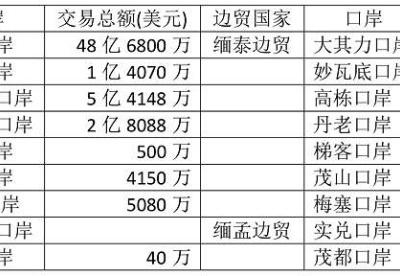 2019—20财政年度缅甸边贸出口减少6600万美元