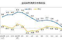 统计局:10月份CPI同比上涨0.5% 市场供求总体稳定