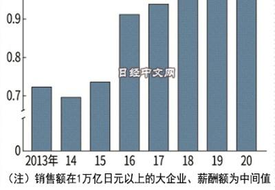 日本大企业社长薪酬6年来首次减少