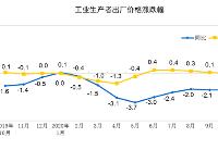 统计局:10月份PPI同比下降2.1% 环比持平
