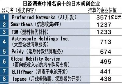 日本估值超100亿日元的企业增加3成