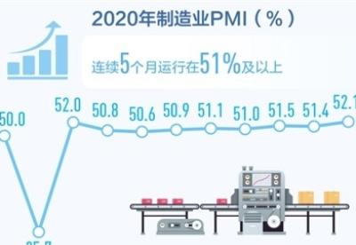 中国制造业采购经理指数创年内高点