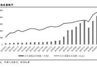 数字人民币试点提速 产业链机会持续显现