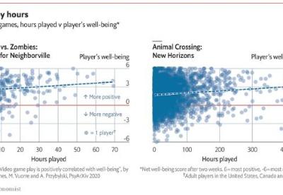 疫情封锁期间玩视频游戏有益精神健康