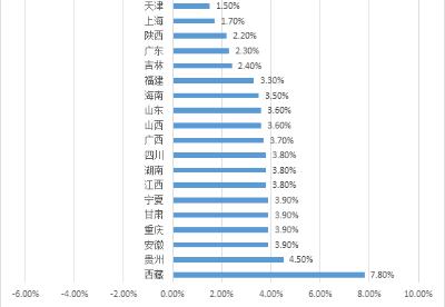 26省份经济年报:广东首超11万亿,超越俄罗斯、韩国