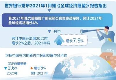 世界银行:2021年全球经济预计增长4%