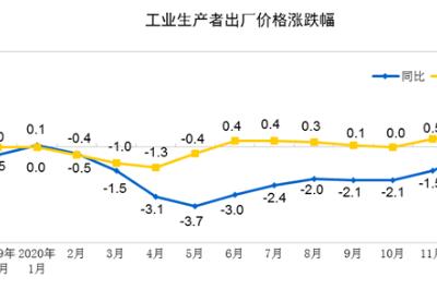 统计局:2020年工业生产者出厂价格(PPI)同比下降1.8%
