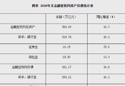 人民银行:2020年末金融业机构总资产353.19万亿元