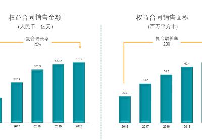 碧桂园2020年末已售未结收入达7851亿元 锁定未来业绩增长空间