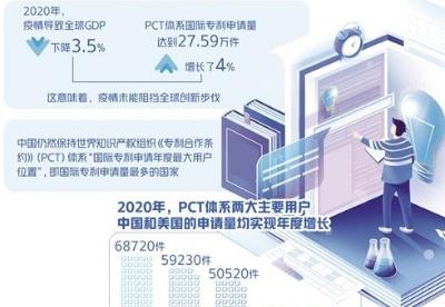 中国国际专利申请量保持全球第一